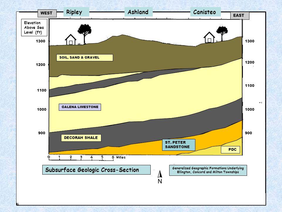 GALENA LIMESTONE DECORAH SHALE ST. PETER SANDSTONE PDC SOIL, SAND & GRAVEL Subsurface Geologic Cross-Section Elevation Above Sea Level (ft) Generalize