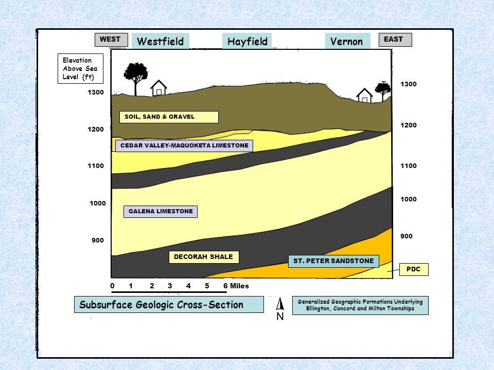 GALENA LIMESTONE DECORAH SHALE ST. PETER SANDSTONE PDC Elevation Above Sea Level (ft) WEST WestfieldHayfieldVernon EAST CEDAR VALLEY-MAQUOKETA LIMESTO