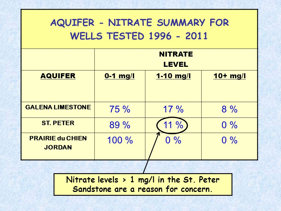 AQUIFER - NITRATE SUMMARY FOR WELLS TESTED 1996 - 2011 NITRATE LEVEL AQUIFER0-1 mg/l1-10 mg/l10+ mg/l GALENA LIMESTONE 75 %17 %8 % ST.