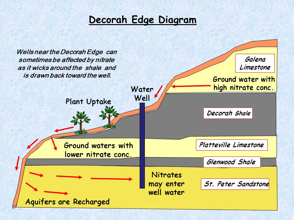 St. Peter Sandstone Glenwood Shale Platteville Limestone Decorah Shale Galena Limestone Ground water with high nitrate conc. Ground waters with lower
