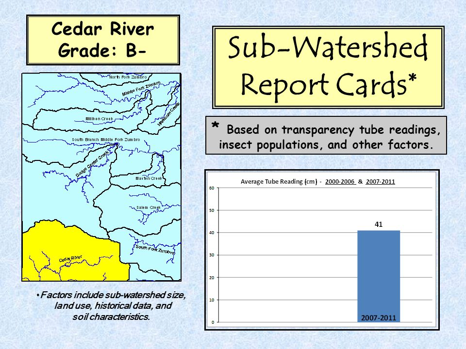 Cedar River Grade: B- Sub-Watershed Report Cards* * Based on transparency tube readings, insect populations, and other factors.