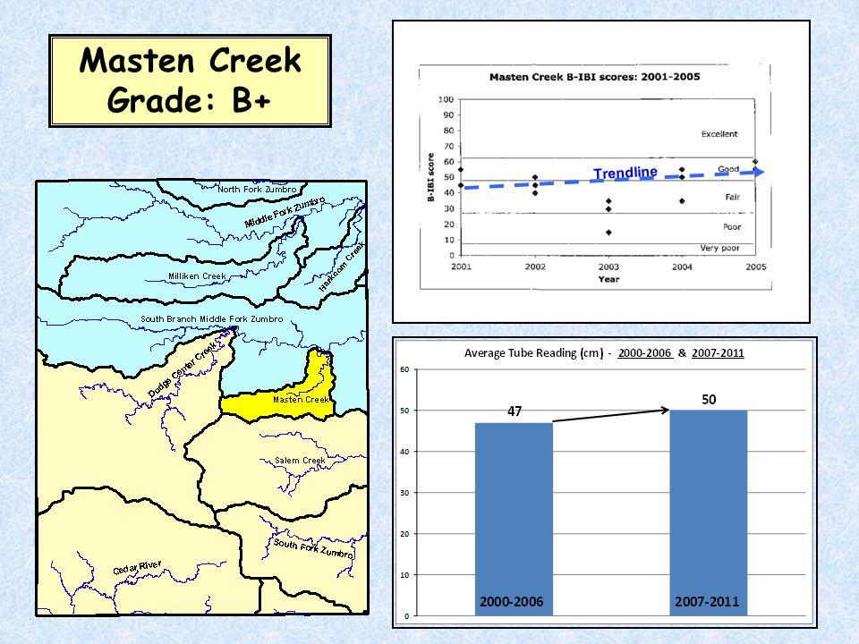 Trendline Masten Creek Grade: B+