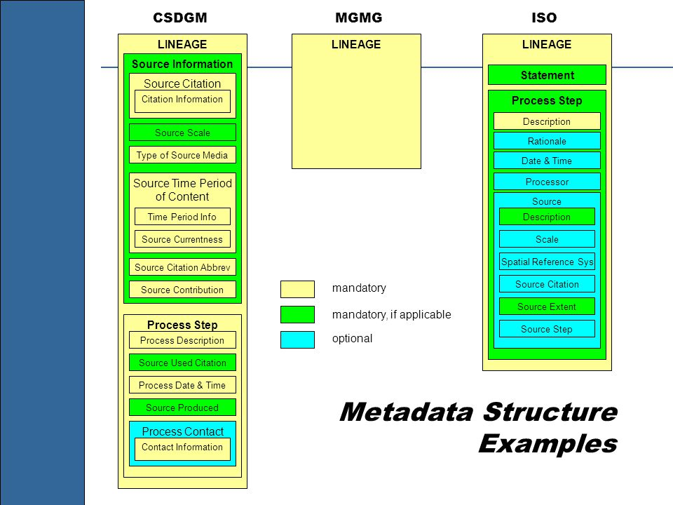 Metadata Structure Examples mandatory mandatory, if applicable optional LINEAGE Source Information Source Citation Source Time Period of Content Citation Information Source Scale Type of Source Media Time Period Info Source Currentness Source Contribution Source Citation Abbrev Process Step Process Date & Time Source Used Citation Process Description Source Produced Process Contact Contact Information CSDGM LINEAGE MGMG LINEAGE Statement Process Step Description Rationale Processor Date & Time Source Description Scale Spatial Reference Sys Source Citation Source Extent Source Step ISO