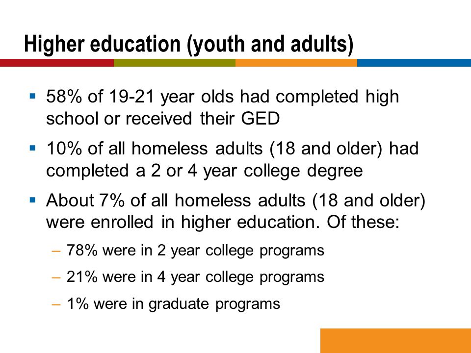  58% of 19-21 year olds had completed high school or received their GED  10% of all homeless adults (18 and older) had completed a 2 or 4 year college degree  About 7% of all homeless adults (18 and older) were enrolled in higher education.
