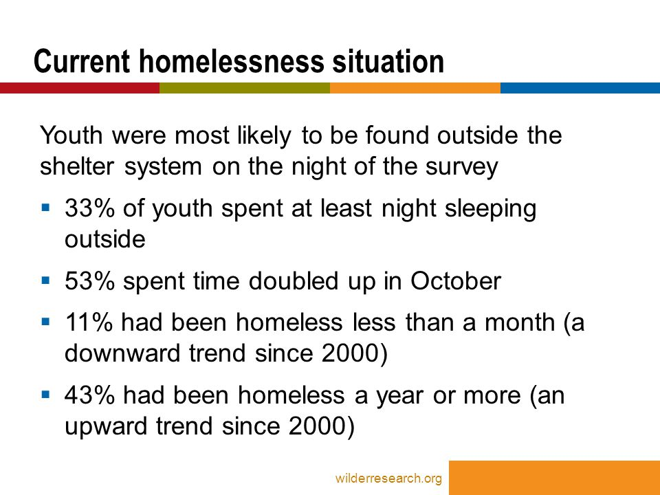 Youth were most likely to be found outside the shelter system on the night of the survey  33% of youth spent at least night sleeping outside  53% spent time doubled up in October  11% had been homeless less than a month (a downward trend since 2000)  43% had been homeless a year or more (an upward trend since 2000) Current homelessness situation wilderresearch.org
