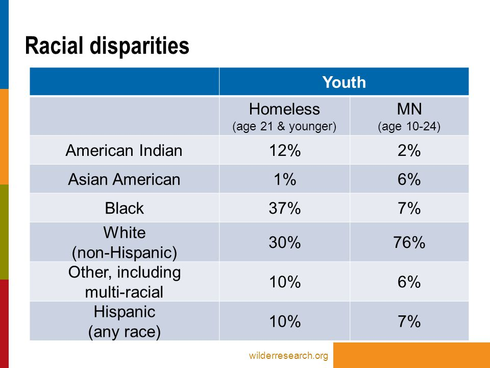 Youth Homeless (age 21 & younger) MN (age 10-24) American Indian12%2% Asian American1%6% Black37%7% White (non-Hispanic) 30%76% Other, including multi-racial 10%6% Hispanic (any race) 10%7% Racial disparities wilderresearch.org