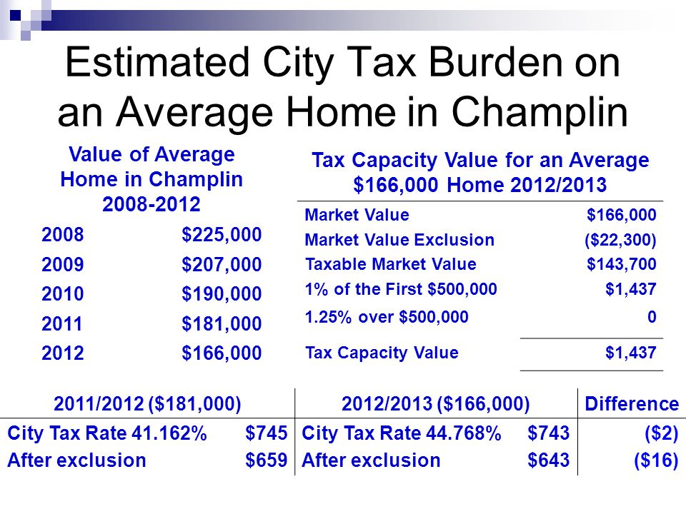 Estimated City Tax Burden on an Average Home in Champlin Value of Average Home in Champlin 2008-2012 2008$225,000 2009$207,000 2010$190,000 2011$181,000 2012$166,000 Tax Capacity Value for an Average $166,000 Home 2012/2013 Market Value Market Value Exclusion Taxable Market Value 1% of the First $500,000 $166,000 ($22,300) $143,700 $1,437 1.25% over $500,0000 Tax Capacity Value$1,437 2011/2012 ($181,000)2012/2013 ($166,000)Difference City Tax Rate 41.162% After exclusion $745 $659 City Tax Rate 44.768% After exclusion $743 $643 ($2) ($16)