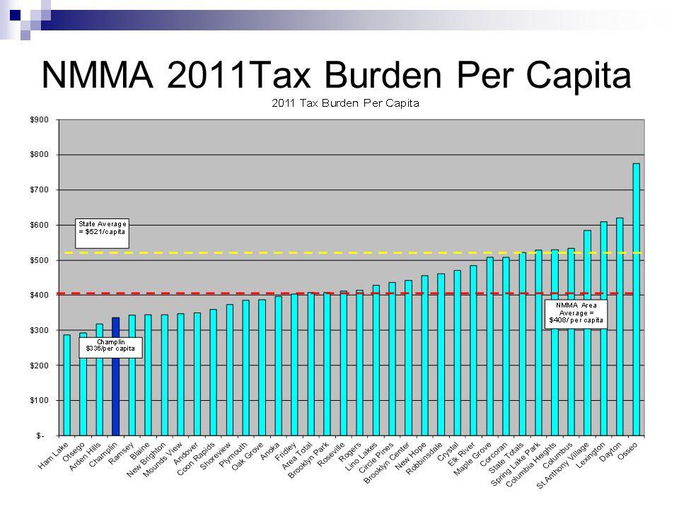 NMMA 2011Tax Burden Per Capita