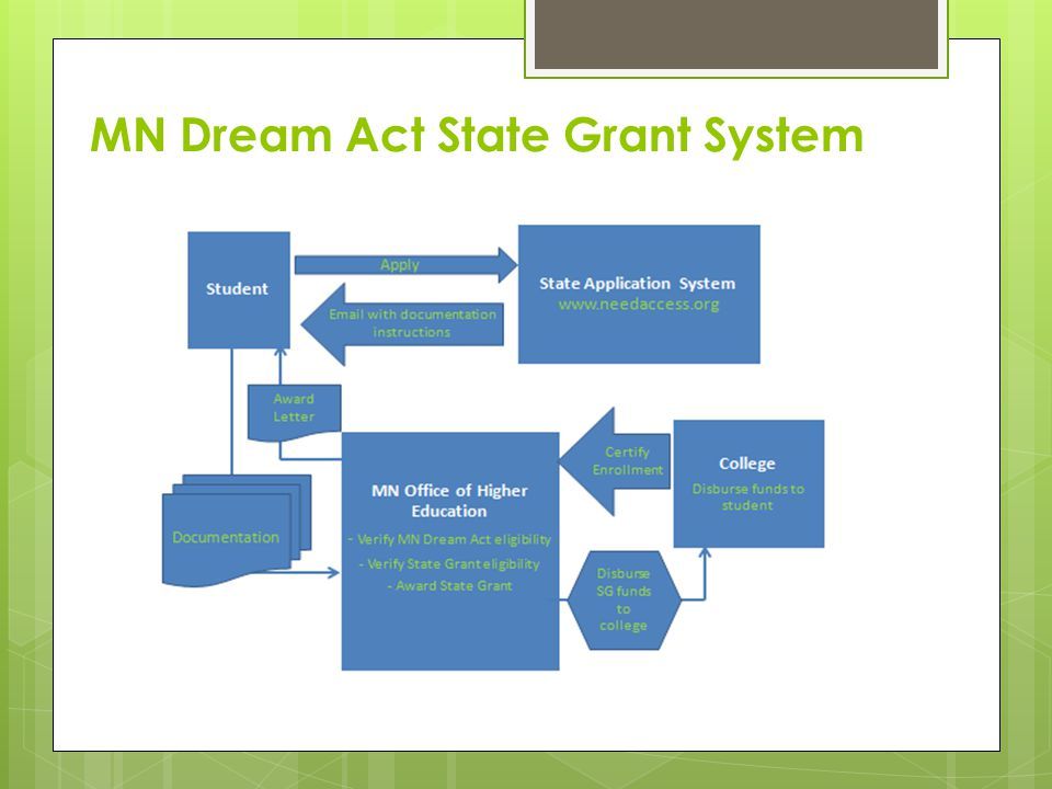 MN Dream Act State Grant System