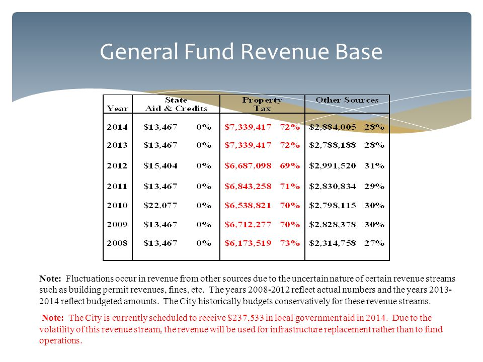 General Fund Revenue Base Note: Fluctuations occur in revenue from other sources due to the uncertain nature of certain revenue streams such as building permit revenues, fines, etc.