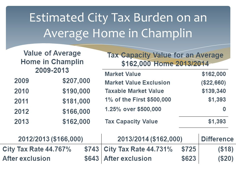 Estimated City Tax Burden on an Average Home in Champlin Value of Average Home in Champlin 2009-2013 2009$207,000 2010$190,000 2011$181,000 2012$166,000 2013$162,000 Tax Capacity Value for an Average $162,000 Home 2013/2014 Market Value Market Value Exclusion Taxable Market Value 1% of the First $500,000 $162,000 ($22,660) $139,340 $1,393 1.25% over $500,0000 Tax Capacity Value$1,393 2012/2013 ($166,000)2013/2014 ($162,000)Difference City Tax Rate 44.767% After exclusion $743 $643 City Tax Rate 44.731% After exclusion $725 $623 ($18) ($20)