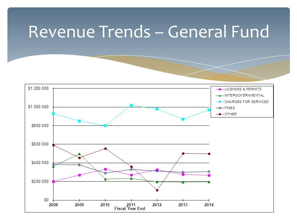 Revenue Trends – General Fund