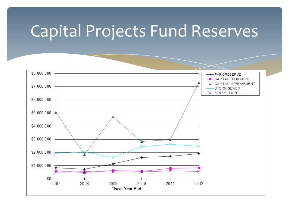 Capital Projects Fund Reserves