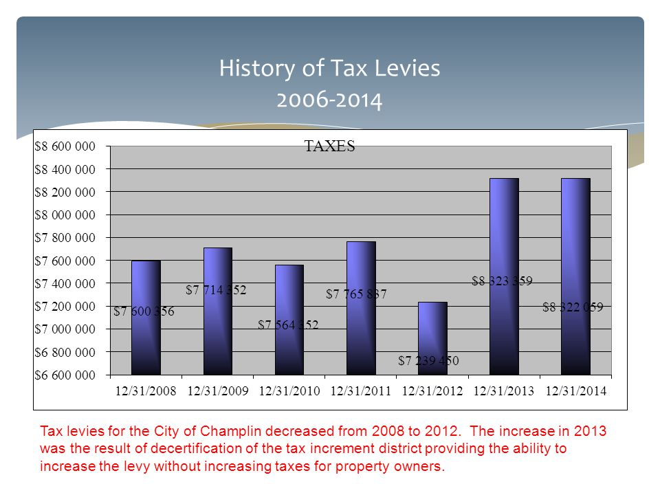 History of Tax Levies 2006-2014 Tax levies for the City of Champlin decreased from 2008 to 2012.