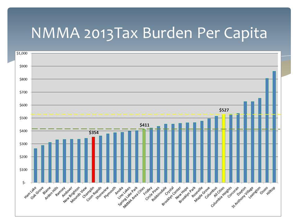 NMMA 2013Tax Burden Per Capita
