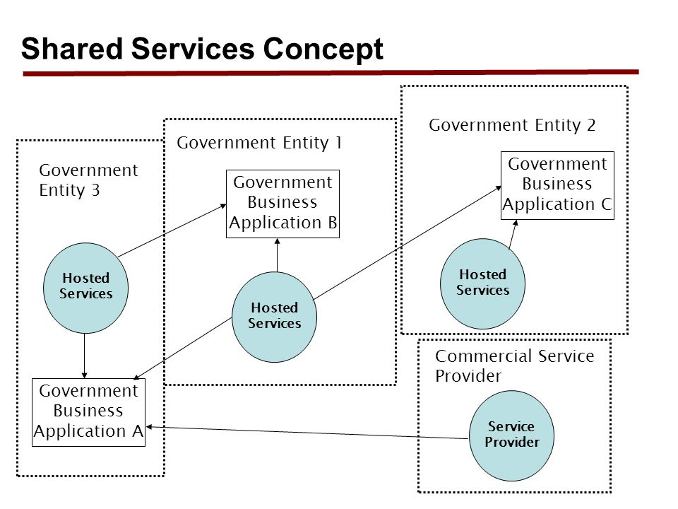 Shared Services Concept Government Business Application B Hosted Services Government Entity 1 Hosted Services Government Entity 3 Government Business