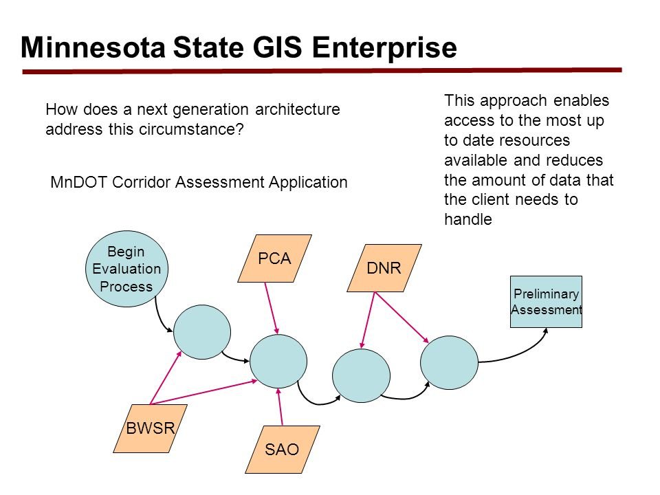 Minnesota State GIS Enterprise How does a next generation architecture address this circumstance? MnDOT Corridor Assessment Application Begin Evaluati