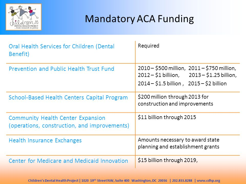 Children's Dental Health Project | 1020 19 th Street NW, Suite 400 Washington, DC 20036 | 202.833.8288 | www.cdhp.org Mandatory ACA Funding Oral Health Services for Children (Dental Benefit) Required Prevention and Public Health Trust Fund 2010 – $500 million, 2011 – $750 million, 2012 – $1 billiion, 2013 – $1.25 billion, 2014 – $1.5 billion, 2015 – $2 billion School-Based Health Centers Capital Program $200 million through 2013 for construction and improvements Community Health Center Expansion (operations, construction, and improvements) $11 billion through 2015 Health Insurance Exchanges Amounts necessary to award state planning and establishment grants Center for Medicare and Medicaid Innovation $15 billion through 2019,