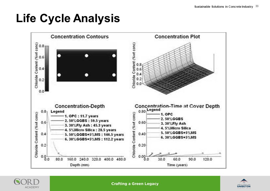 Sustainable Solutions in Concrete Industry 33 Life Cycle Analysis