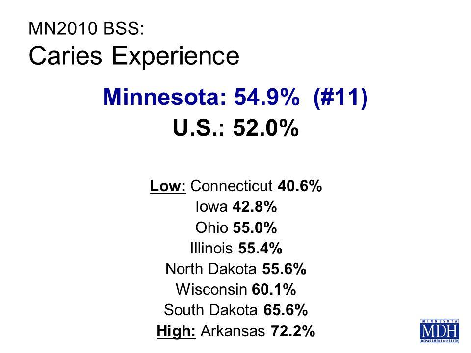 MN2010 BSS: Caries Experience Minnesota: 54.9% (#11) U.S.: 52.0% Low: Connecticut 40.6% Iowa 42.8% Ohio 55.0% Illinois 55.4% North Dakota 55.6% Wisconsin 60.1% South Dakota 65.6% High: Arkansas 72.2%