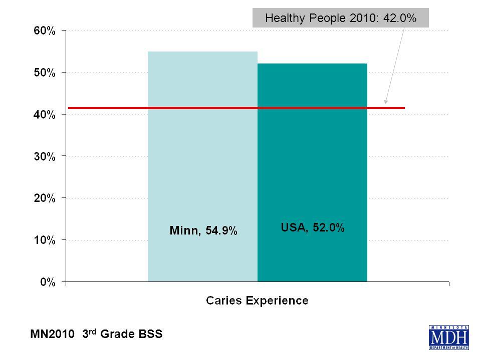 Healthy People 2010: 42.0% MN2010 3 rd Grade BSS