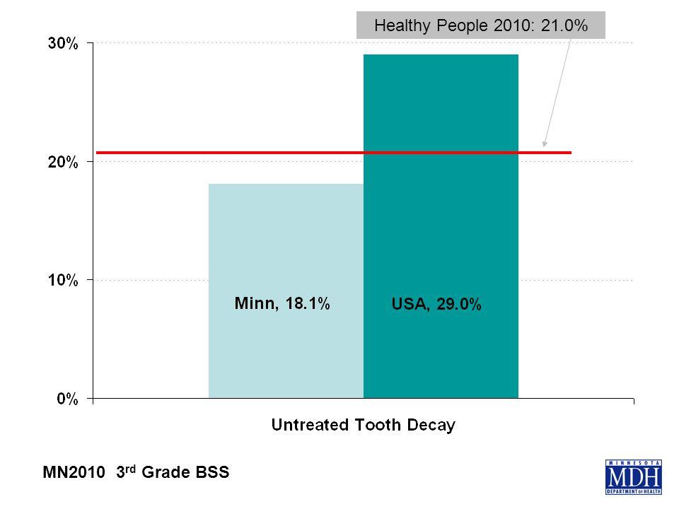 Healthy People 2010: 21.0% MN2010 3 rd Grade BSS