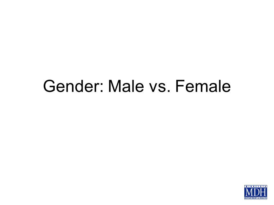 Gender: Male vs. Female
