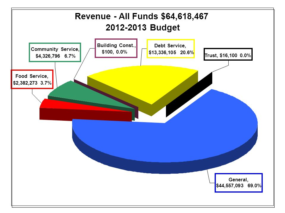 Revenue - All Funds $64,618,467 2012-2013 Budget General, $44,557,093 69.0% Trust, $16,100 0.0% Debt Service, $13,336,105 20.6% Building Const., $100, 0.0% Community Service, $4,326,796 6.7% Food Service, $2,382,273 3.7%
