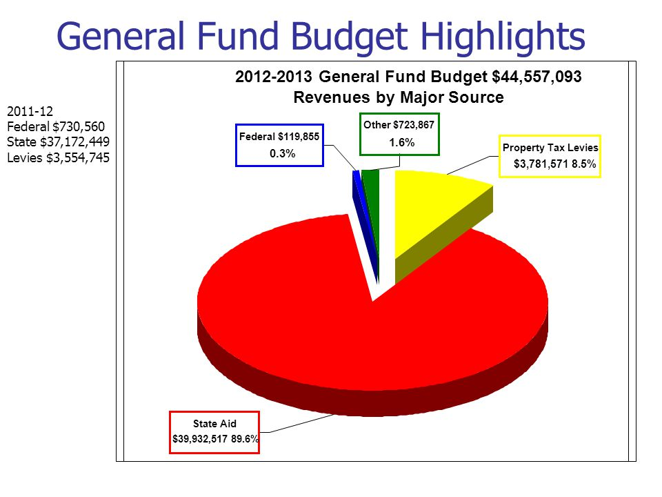General Fund Budget Highlights 2012-2013 General Fund Budget $44,557,093 Revenues by Major Source Federal $119,855 0.3% Other $723,867 1.6% Property T