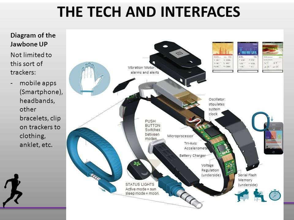 THE TECH AND INTERFACES Diagram of the Jawbone UP Not limited to this sort of trackers: -mobile apps (Smartphone), headbands, other bracelets, clip on trackers to clothing, anklet, etc.
