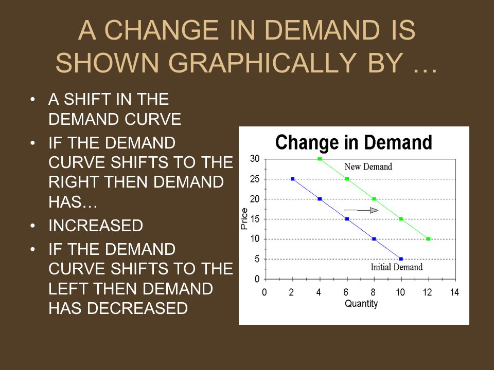 A CHANGE IN DEMAND IS SHOWN GRAPHICALLY BY … A SHIFT IN THE DEMAND CURVE IF THE DEMAND CURVE SHIFTS TO THE RIGHT THEN DEMAND HAS… INCREASED IF THE DEMAND CURVE SHIFTS TO THE LEFT THEN DEMAND HAS DECREASED