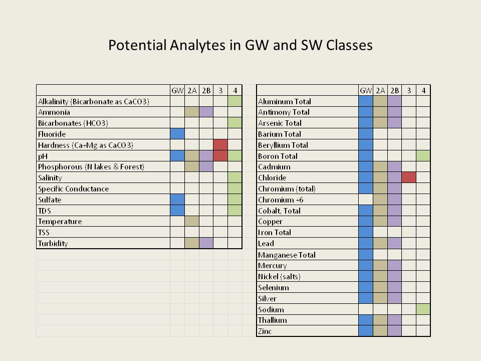 Potential Analytes in GW and SW Classes