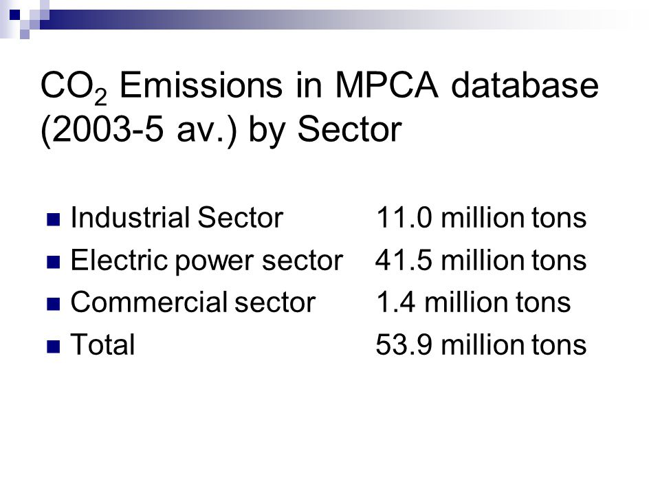 CO 2 Emissions in MPCA database (2003-5 av.) by Sector Industrial Sector 11.0 million tons Electric power sector41.5 million tons Commercial sector1.4 million tons Total53.9 million tons