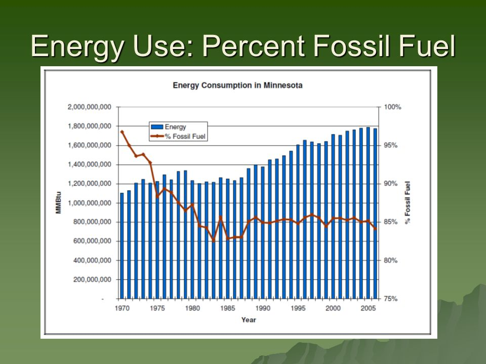 Energy Use: Percent Fossil Fuel