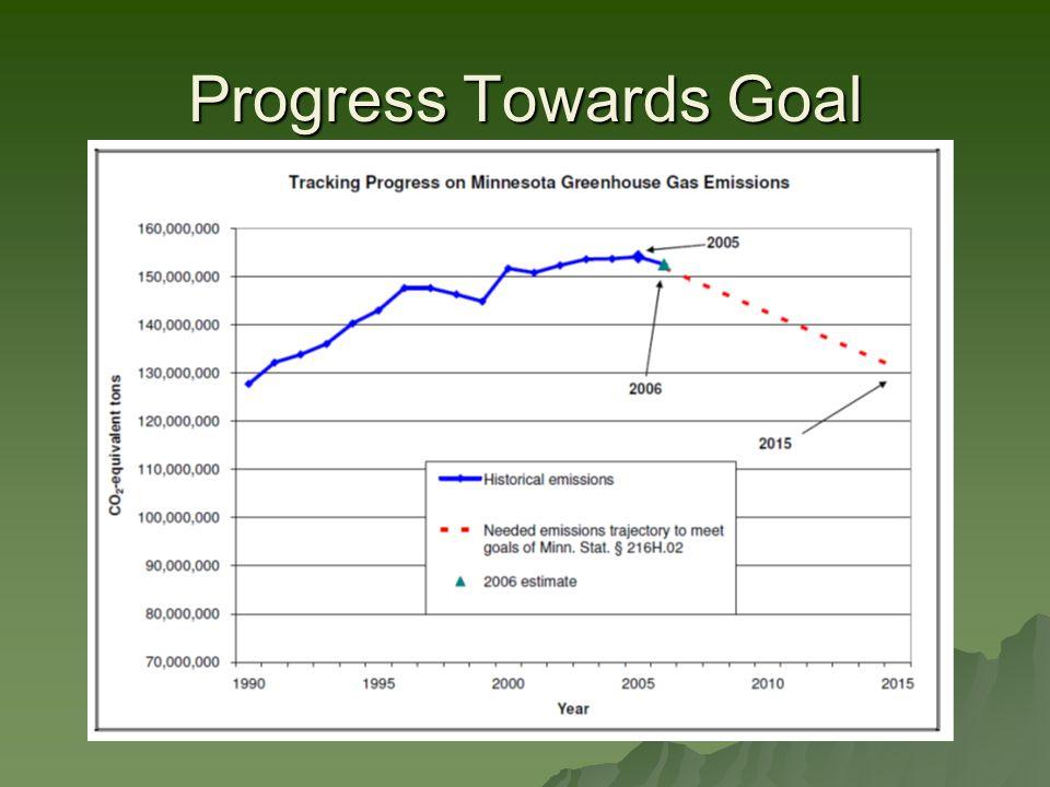 Progress Towards Goal