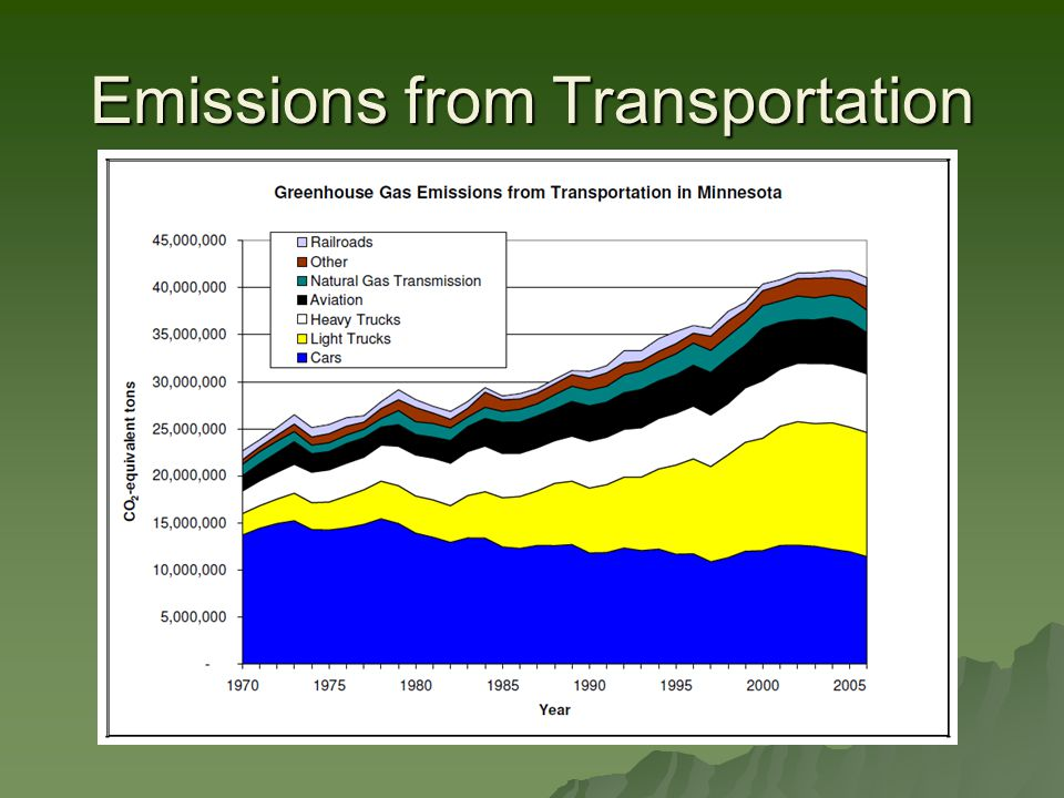 Emissions from Transportation
