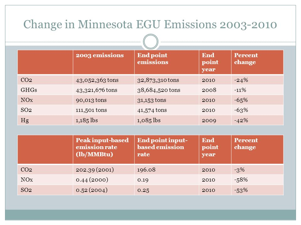 Change in Minnesota EGU Emissions 2003-2010 2003 emissionsEnd point emissions End point year Percent change CO243,052,363 tons32,873,310 tons2010-24% GHGs43,321,676 tons38,684,520 tons2008-11% NOx90,013 tons31,153 tons2010-65% SO2111,501 tons41,574 tons2010-63% Hg1,185 lbs1,085 lbs2009-42% Peak input-based emission rate (lb/MMBtu) End point input- based emission rate End point year Percent change CO2202.39 (2001)196.082010-3% NOx0.44 (2000)0.192010-58% SO20.52 (2004)0.252010-53%