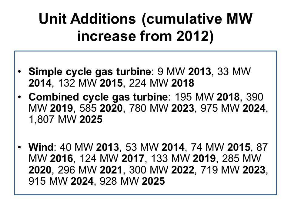 Unit Additions (cumulative MW increase from 2012) Simple cycle gas turbine: 9 MW 2013, 33 MW 2014, 132 MW 2015, 224 MW 2018 Combined cycle gas turbine: 195 MW 2018, 390 MW 2019, 585 2020, 780 MW 2023, 975 MW 2024, 1,807 MW 2025 Wind: 40 MW 2013, 53 MW 2014, 74 MW 2015, 87 MW 2016, 124 MW 2017, 133 MW 2019, 285 MW 2020, 296 MW 2021, 300 MW 2022, 719 MW 2023, 915 MW 2024, 928 MW 2025