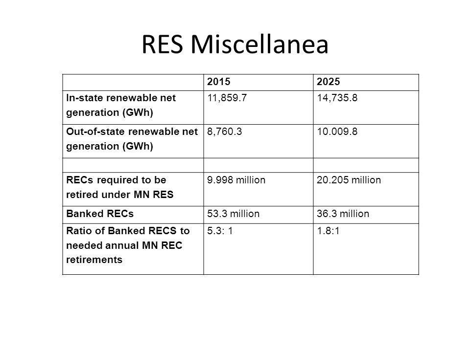 RES Miscellanea 20152025 In-state renewable net generation (GWh) 11,859.714,735.8 Out-of-state renewable net generation (GWh) 8,760.310.009.8 RECs required to be retired under MN RES 9.998 million20.205 million Banked RECs53.3 million36.3 million Ratio of Banked RECS to needed annual MN REC retirements 5.3: 11.8:1