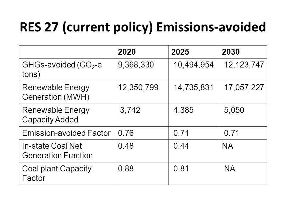 202020252030 GHGs-avoided (CO 2 -e tons) 9,368,330 10,494,954 12,123,747 Renewable Energy Generation (MWH) 12,350,799 14,735,831 17,057,227 Renewable Energy Capacity Added 3,742 4,385 5,050 Emission-avoided Factor0.76 0.71 In-state Coal Net Generation Fraction 0.48 0.44NA Coal plant Capacity Factor 0.88 0.81 NA RES 27 (current policy) Emissions-avoided