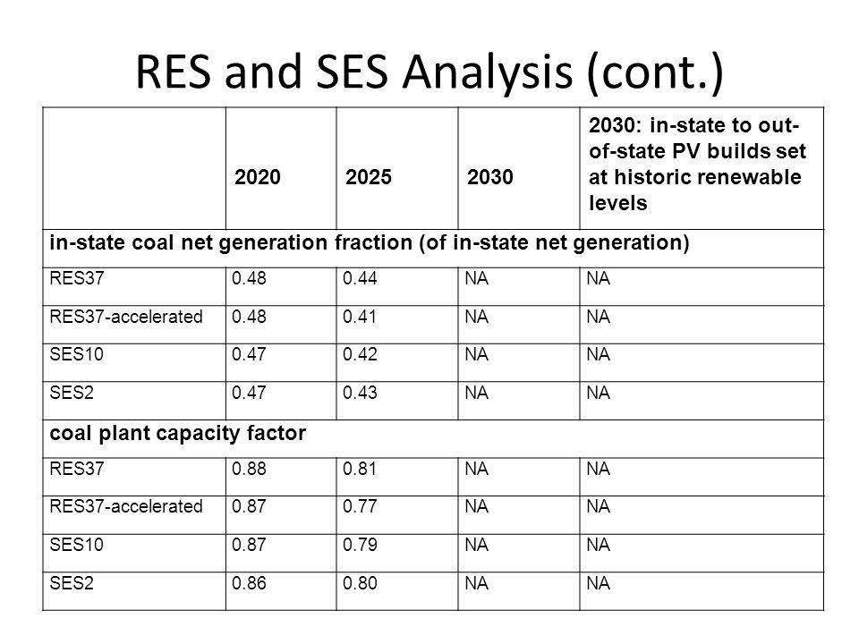 RES and SES Analysis (cont.) 202020252030 2030: in-state to out- of-state PV builds set at historic renewable levels in-state coal net generation fraction (of in-state net generation) RES370.480.44NA RES37-accelerated0.480.41NA SES100.470.42NA SES20.470.43NA coal plant capacity factor RES370.880.81NA RES37-accelerated0.870.77NA SES100.870.79NA SES20.860.80NA