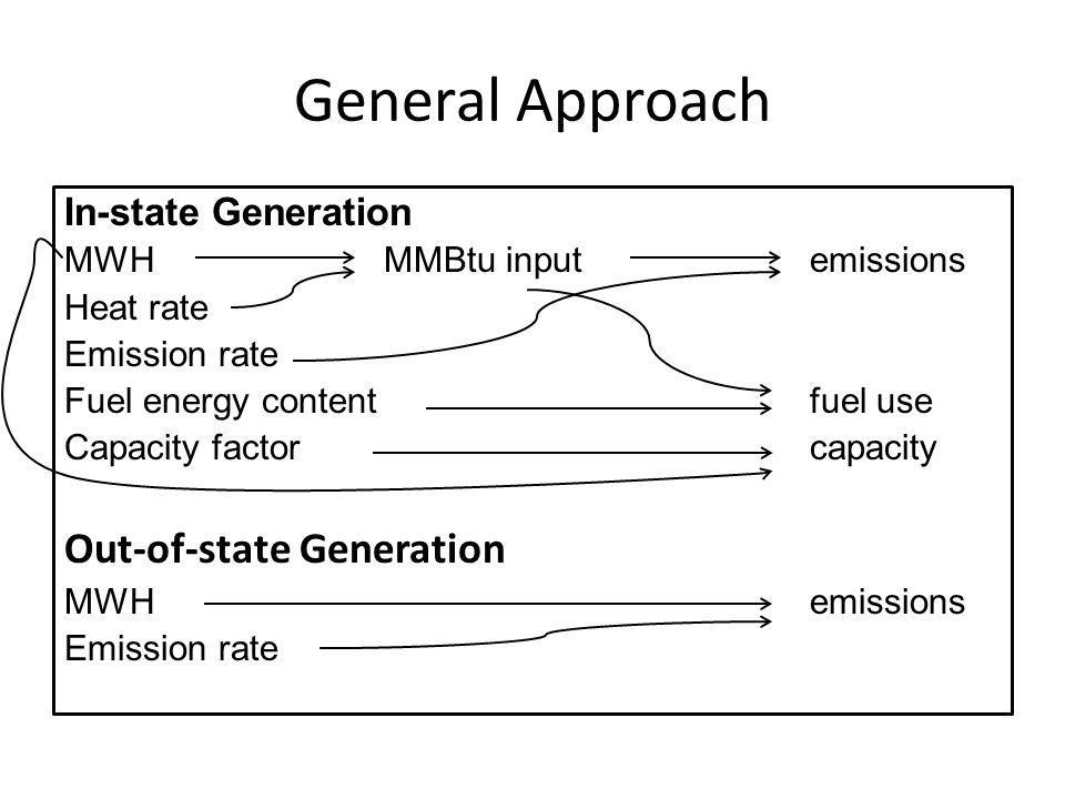 General Approach In-state Generation MWHMMBtu inputemissions Heat rate Emission rate Fuel energy contentfuel use Capacity factorcapacity Out-of-state Generation MWHemissions Emission rate
