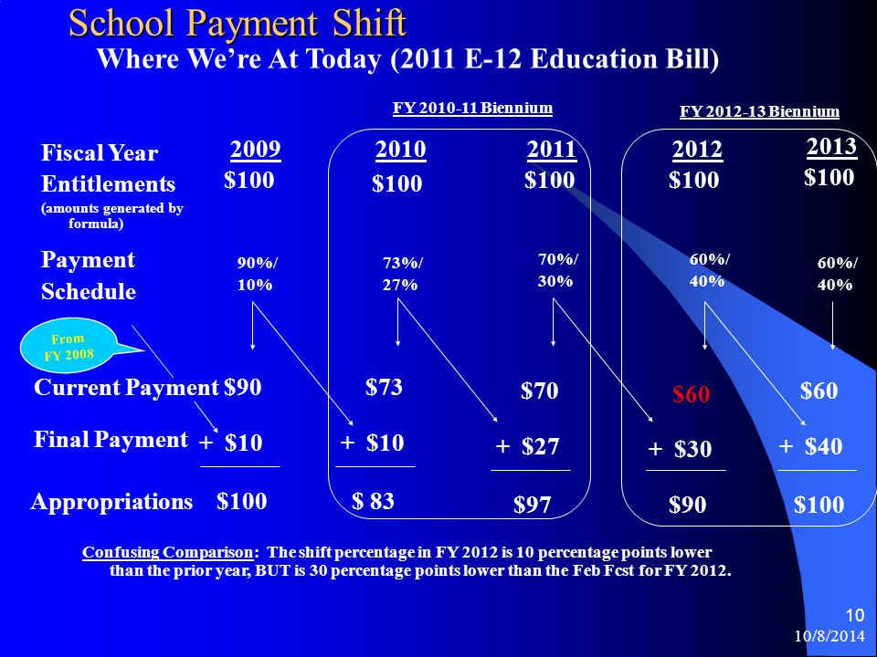 10/8/2014 9 School Payment Shift Entitlements (amounts generated by formula) 2010201120122009 $100 Current Payment$90 $100Appropriations 2013 Mechanics of Aid Payment Shift (2010-11 biennium & Feb 2011 Fcst law) $100 Fiscal Year Payment Schedule 90%/ 10% 73%/ 27% 70%/ 30% 90%/ 10% 90%/ 10% $73 $90 $70 Final Payment + $10 From FY 2008 + $10 + $30 + $27+ $10 $ 83 $97$120$100 Entitlements: Under a payment shift, there is not adjustment to entitlements.