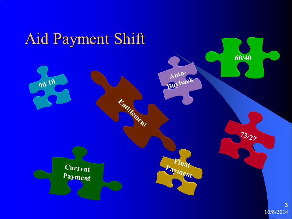 """10/8/2014 2 Getting """"Shifty"""" Pre Shift Environment Aid Payment Schedule – No Shift Shift History & Summary Aid Payment Schedule – Pre & Post 2011 Sess"""