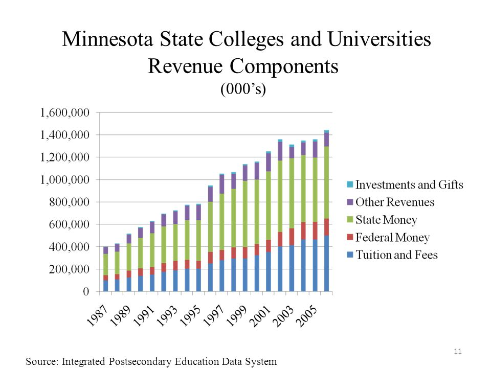Minnesota State Colleges and Universities Revenue Components (000's) 11 Source: Integrated Postsecondary Education Data System