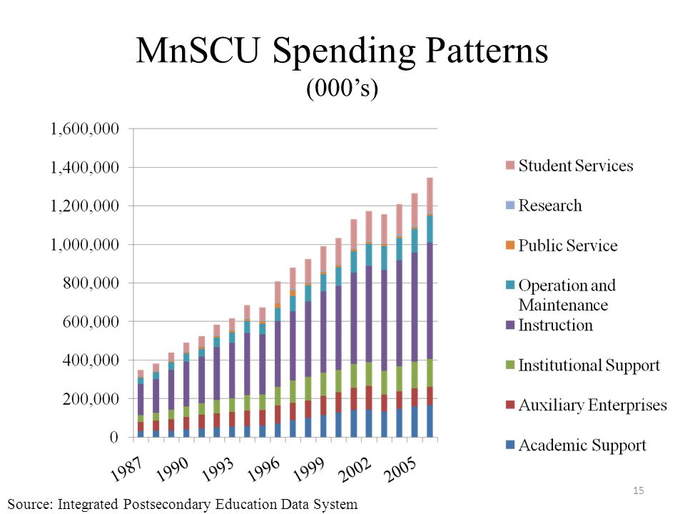 MnSCU Spending Patterns (000's) 15 Source: Integrated Postsecondary Education Data System