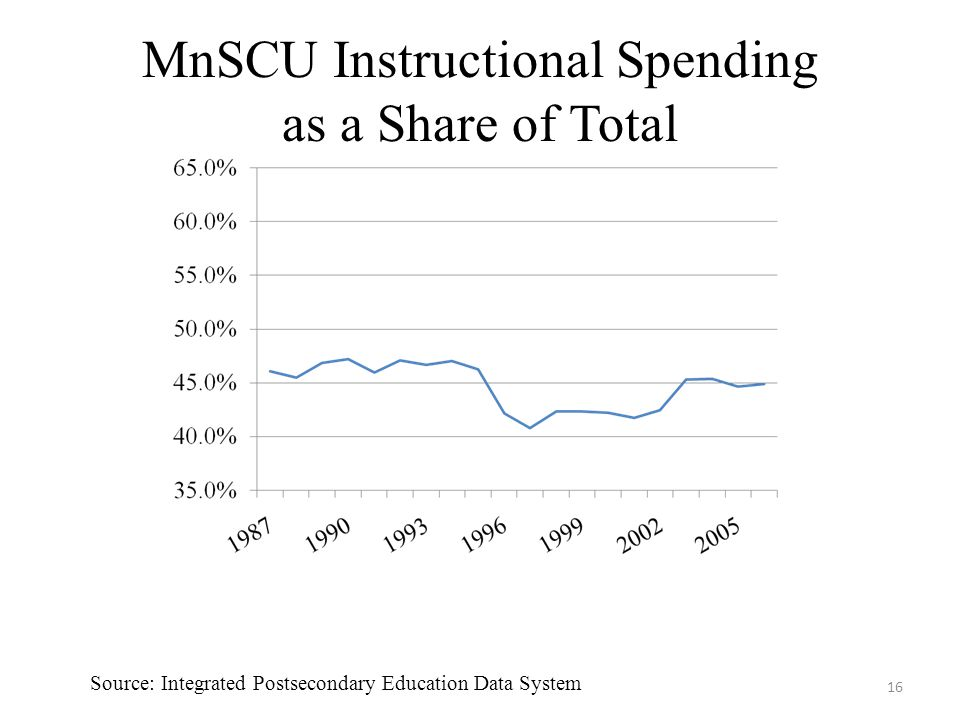 MnSCU Instructional Spending as a Share of Total 16 Source: Integrated Postsecondary Education Data System