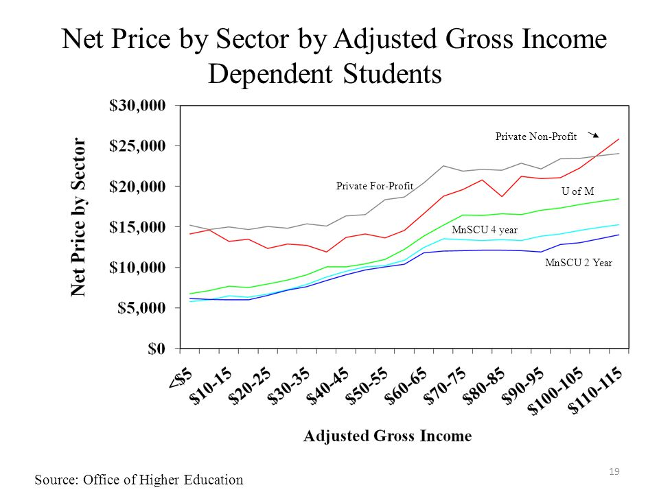 Net Price by Sector by Adjusted Gross Income Dependent Students Private Non-Profit Private For-Profit U of M MnSCU 4 year MnSCU 2 Year 19 Source: Office of Higher Education
