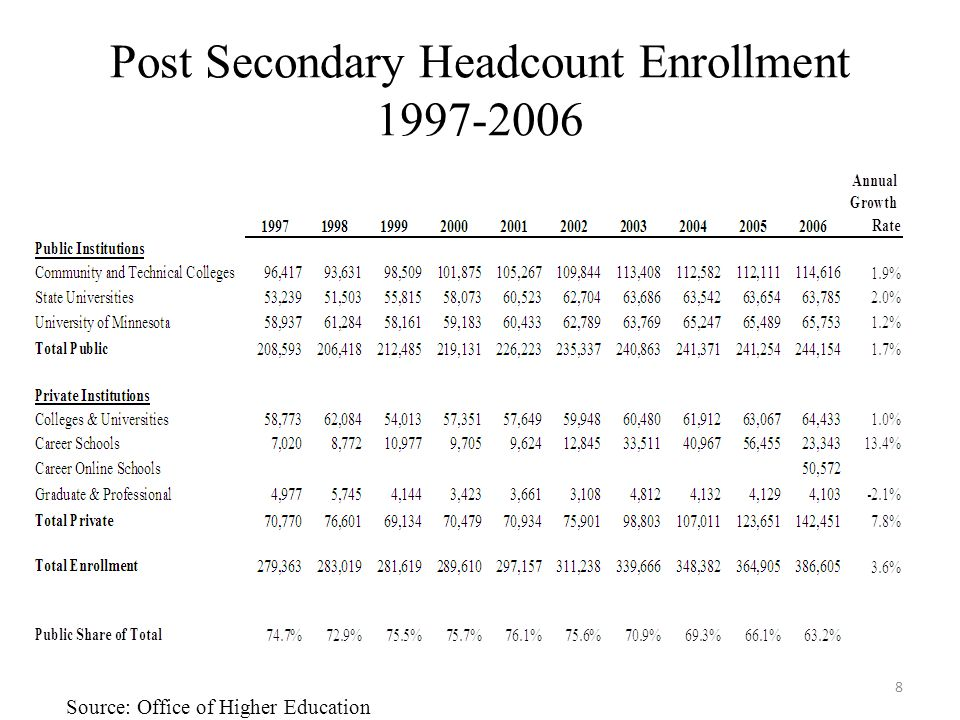 Post Secondary Headcount Enrollment 1997-2006 8 Source: Office of Higher Education