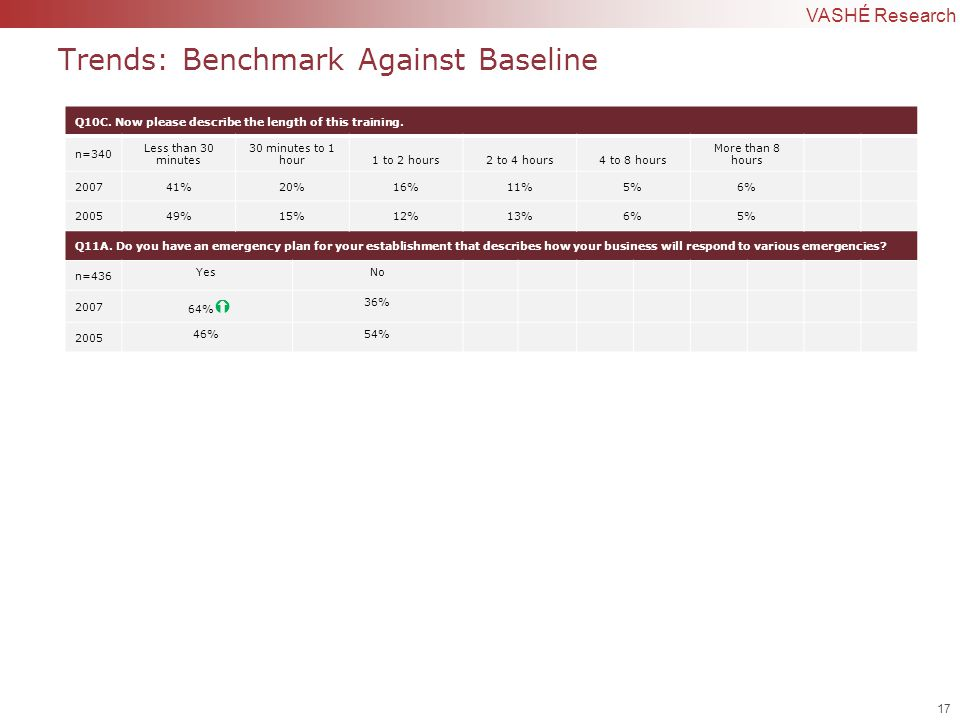 17 | Confidential to VASHÉ Research Trends: Benchmark Against Baseline Q10C.